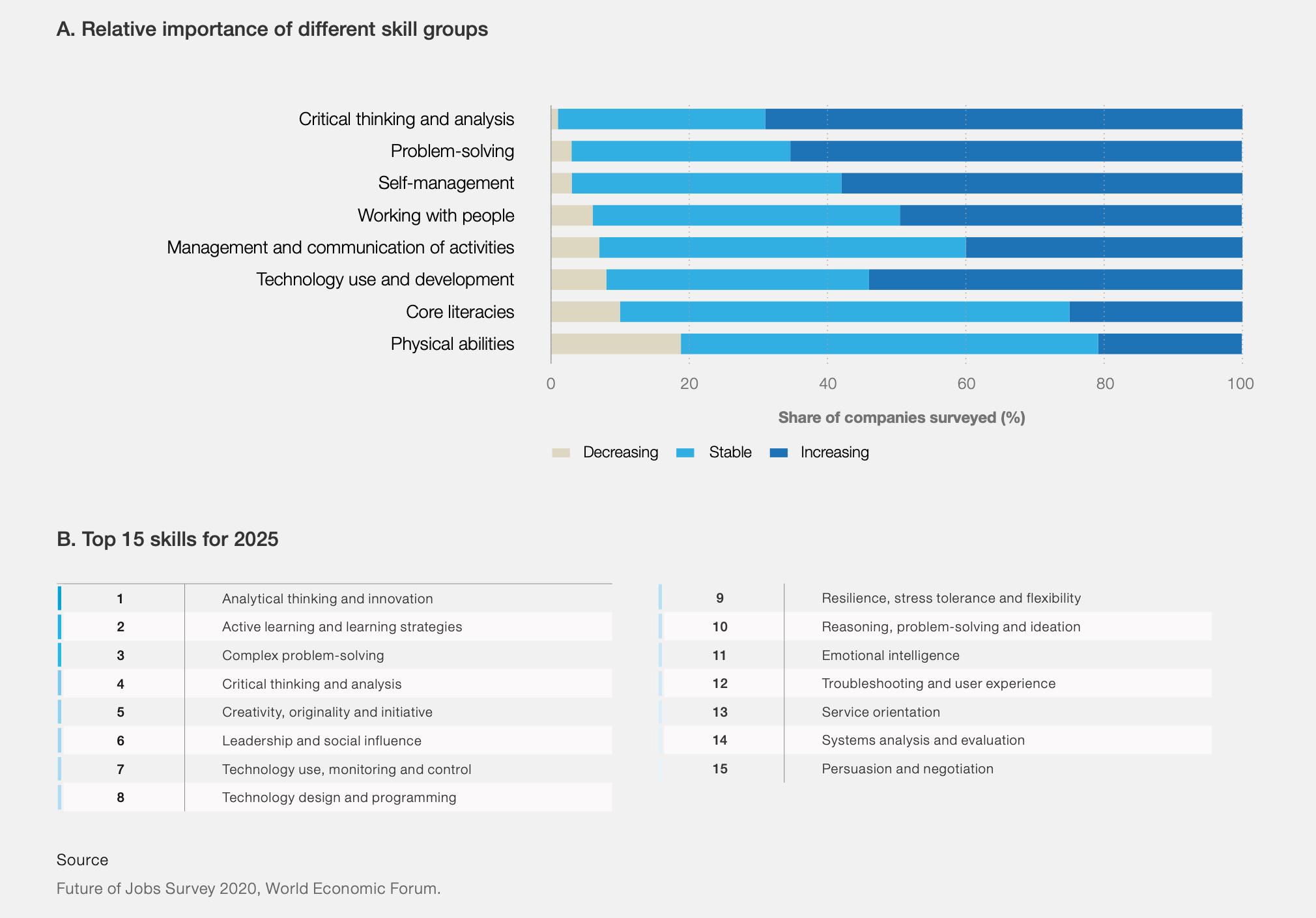 Recorte do relatório do Fórum Econômico Mundial de 2020 sobre o futuro do trabalho. O trecho mostran as habilidades mais importantes para as empresas até 2025.